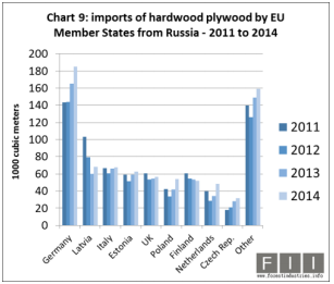Weak rouble boosts EU plywood imports from Russia
