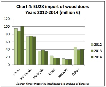 European Joinery Product Import Trends