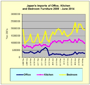 Japan June Trends In Imports Of Office Kitchen And Bedroom Furniture