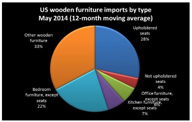 The Largest Change In The Type Of Wooden Furniture Imported Over The Past  Three Years Has Been In ...