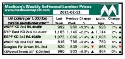 Preços de Mercado