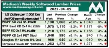 Preţurile pieţei