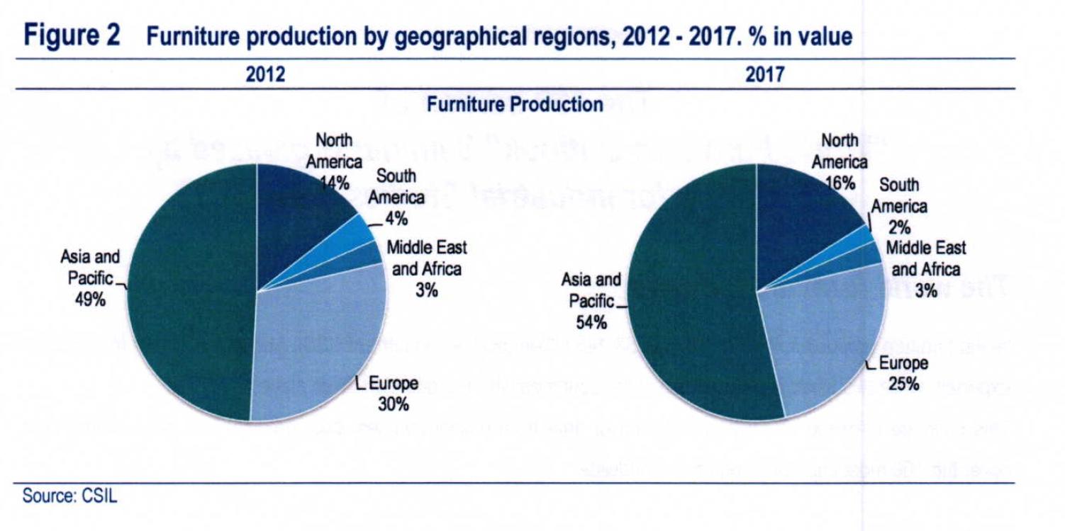 Csil Studie Weltweiter Möbelmarkt Bis 2019