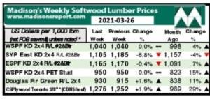 Prezzi del mercato