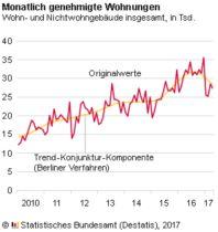 Baugenehmigungen Deutschland April 2017