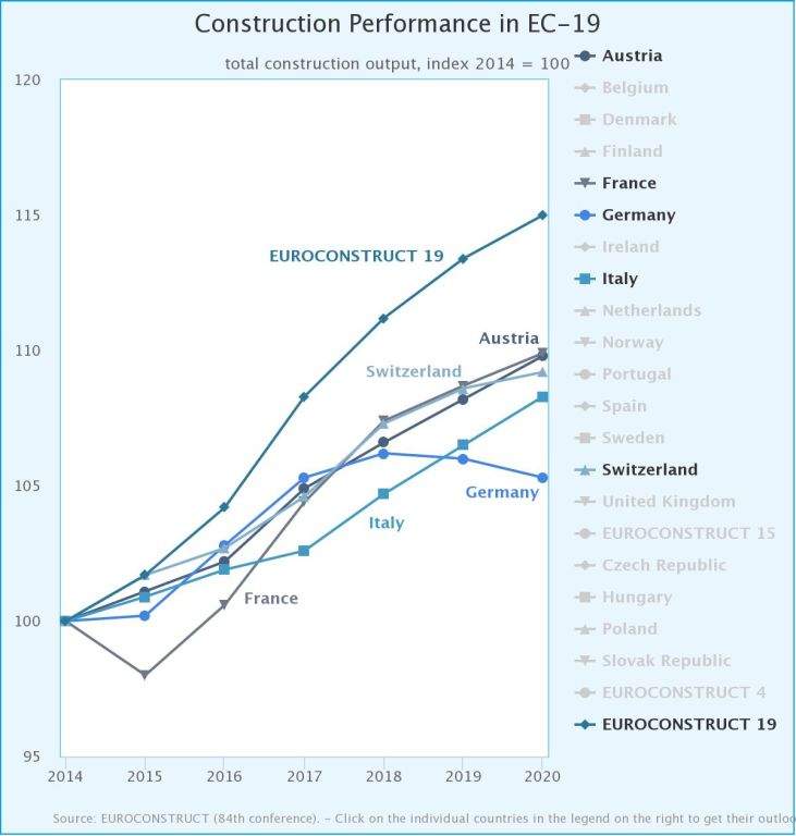 Euroconstruct Länder mit geringstem Wachstum