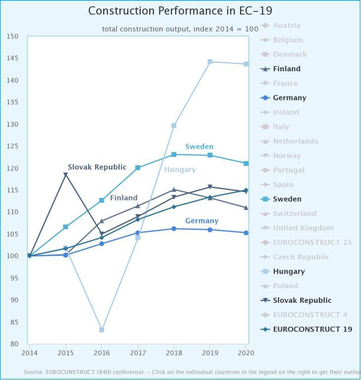 Euroconstruct Länder mit sinkender Bautätigkeit