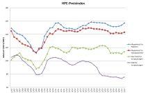 HPE-Index Qu.2 2017