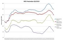 HPE-Index Qu.3 2019