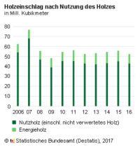 Holzeinschlag Deutschland 2016