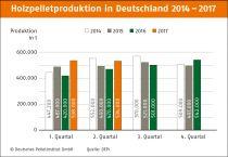Pelletproduktion Deutschland Qu.2 2017