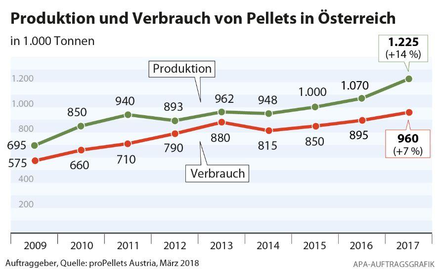 Pelletproduktion und -verbrauch Österreich 2017
