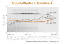 Pelletpreise Deutschland Januar 2017