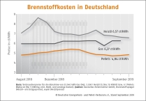 Pelletpreise Deutschland September 2019