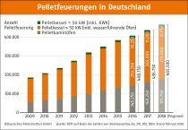 Pelletfeuerungen Deutschland 2017