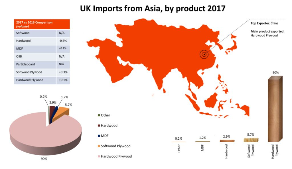 UK wood and panel imports 2017 Asia