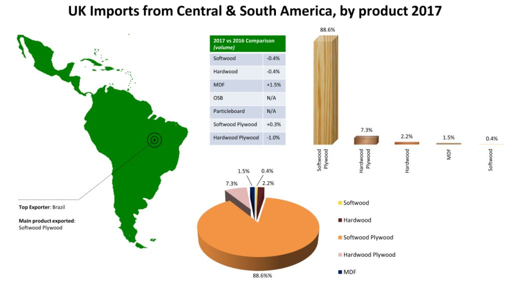 UK wood and panel imports 2017 South America