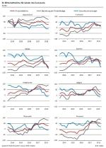 ifo Wirtschaftsklima Euroraum Qu. 4 2018
