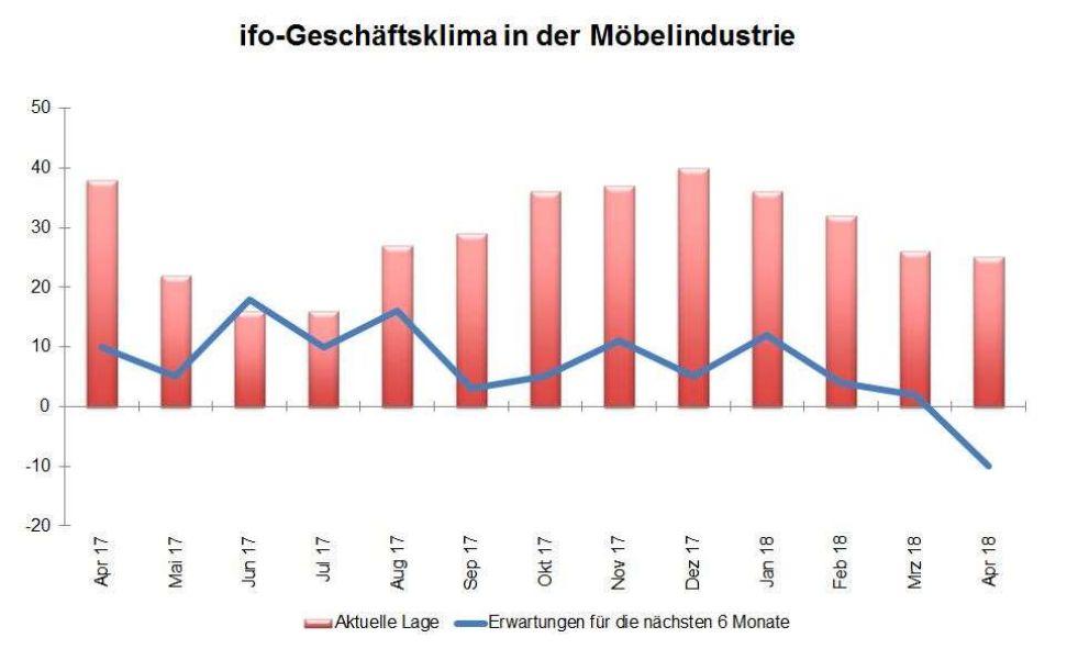 ifo Geschäftsklimaindex Möbel April 2018