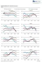 Wirtschaftklima Euroraum Q1 2019