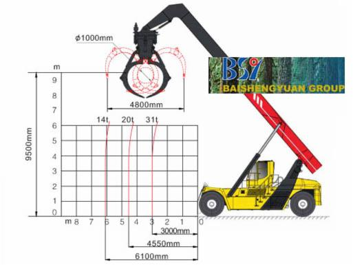 Accessories for harvesting machines, Truck Crane