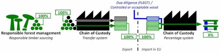Technical-Assistance-for-FLEGT---Chain-of-Custody