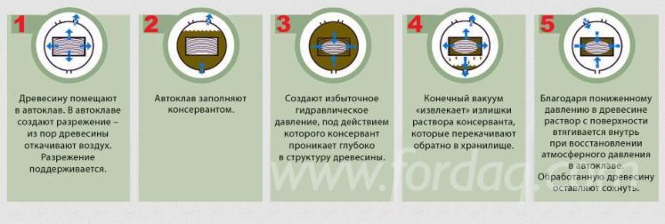Імпрегнований Пиломатеріал, Україна