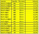 Dulapi Netiviti Germania - Vand Cherestea Netivită/bulzi Frasin , Fag, Stejar 22;  26;  32;  38;  40;  45;  50;  65;  75 mm