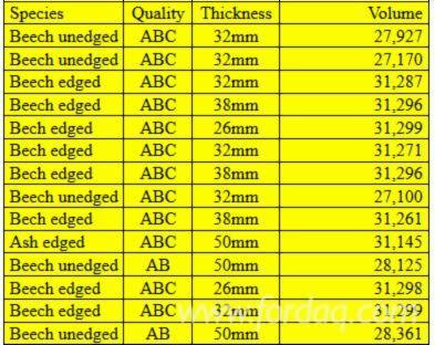 Vender Tábuas (pranchas) Freixo Branco , Faia 22; 26; 32; 38; 50 mm