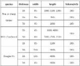 Setki Paletdrzewnych Od Producenta - Zobacz Oferty Na Palety - Sosna Zwyczajna - Redwood, 500 m3 na miesiąc