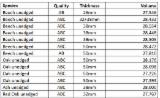 Пиломатеріали Та Інженерні Пиломатеріали - Необрізні Пиломатеріали - Навалом, Ясень Білий, Бук, Червоний Дуб