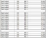 Fordaq mercado maderero  - Venta Tablones No Canteados (Loseware) Fresno Blanco, Haya 26; 32; 38; 45; 50 mm Alemania