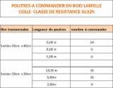 Sciages Et Bois Reconstitués Afrique - recherche 650 ML lamelé collé classe de résistance GL32 h