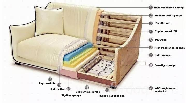 Wooden-Plywood-LVL-Sofa-Frame-for