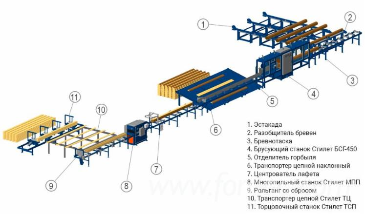 New-Small-Sized-Wood-Processing-Line-Profi-450