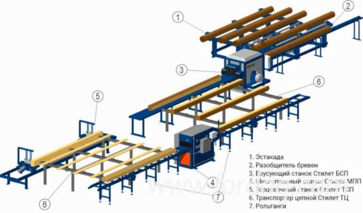 New-Stilet-Sawmill
